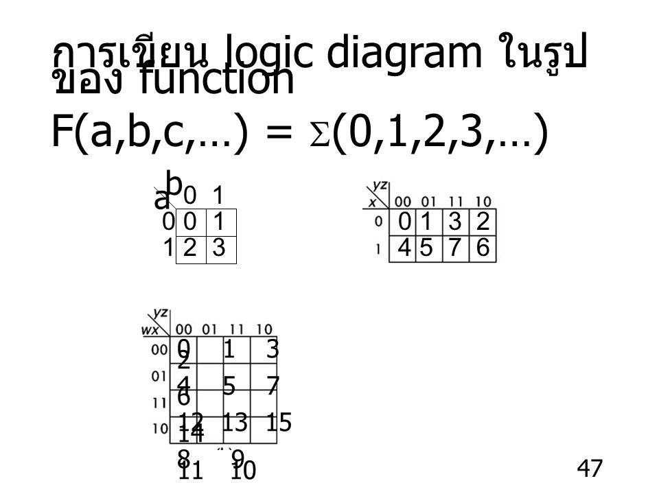 47 การเขียน logic diagram ในรูป ของ function F(a,b,c,…) =  (0,1,2,3,…) a b 0 1 0 0 1 1 2 3 0 1 3 2 4 5 7 6 0 1 3 2 4 5 7 6 12 13 15 14 8 9 11 10