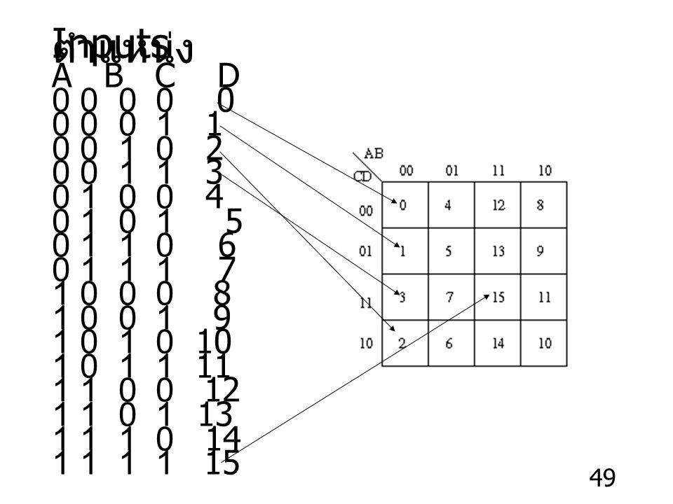 49 Inputs ตำแหน่ง A B C D 0 0 0 0 0 0 0 0 1 1 0 0 1 0 2 0 0 1 1 3 0 1 0 0 4 0 1 0 1 5 0 1 1 0 6 0 1 1 1 7 1 0 0 0 8 1 0 0 1 9 1 0 1 0 10 1 0 1 1 11 1 1 0 0 12 1 1 0 1 13 1 1 1 0 14 1 1 1 1 15