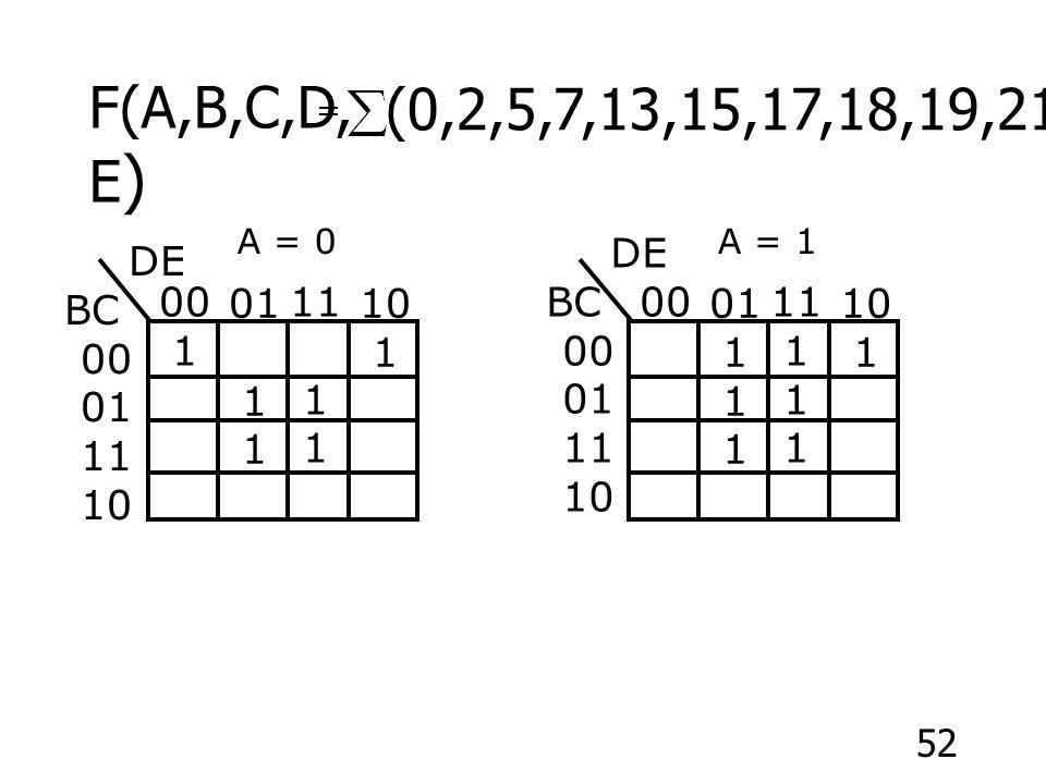 52 (0,2,5,7,13,15,17,18,19,21,23,29,31) F(A,B,C,D, E ) 00 1 01 1 11 1 10 1 A = 0 00 01 1 11 1 10 1 A = 1 DE BC 00 01 11 10 DE BC 00 01 11 10