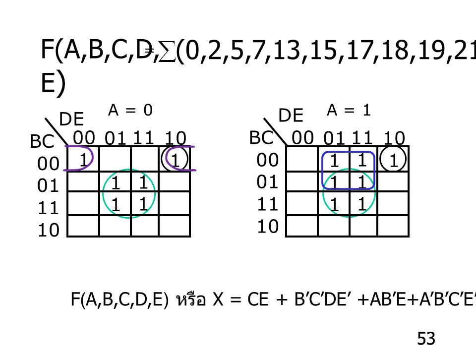 53 (0,2,5,7,13,15,17,18,19,21,23,29,31) F(A,B,C,D, E ) 00 1 01 1 11 1 10 1 A = 0 00 01 1 11 1 10 1 A = 1 DE BC 00 01 11 10 DE BC 00 01 11 10 F(A,B,C,D,E) หรือ X = CE + B'C'DE' +AB'E+A'B'C'E'