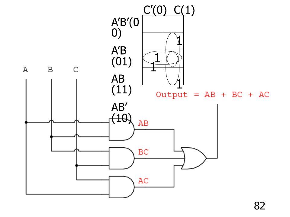82 C'(0) C(1) A'B'(0 0) A'B (01) AB (11) AB' (10) 1 1 1 1