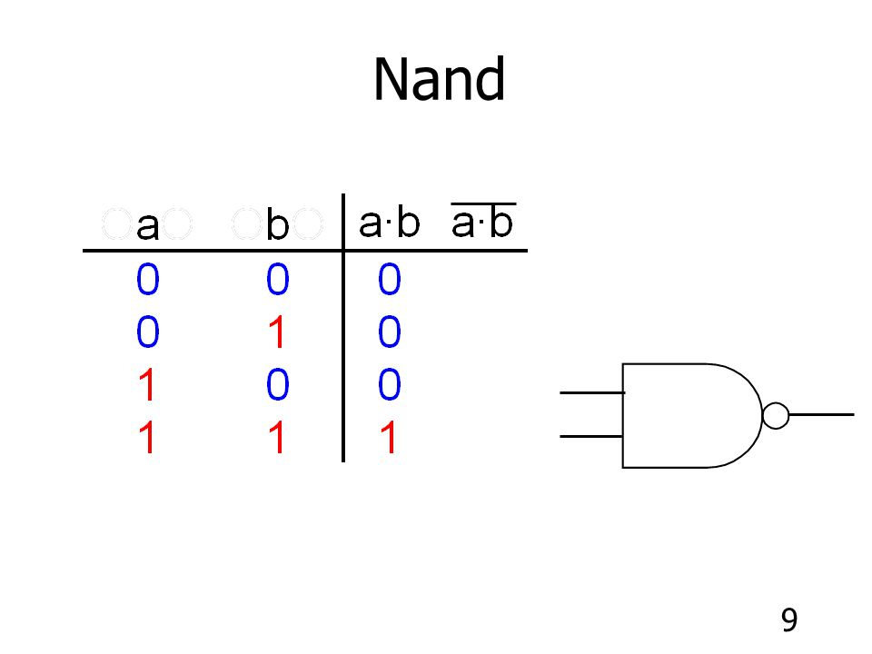 30 Maxterms (Product-of-Sums) of n variables - Maxterm boolean expression is developed from the 0s in the output column of the truth table.