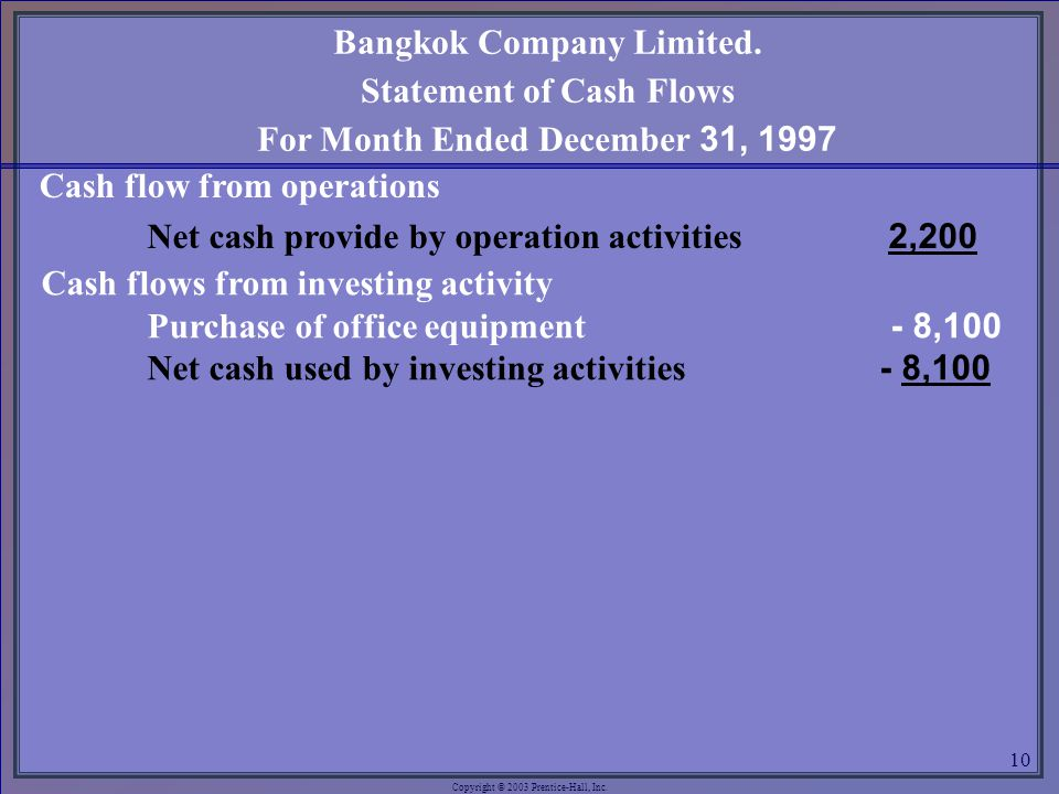 Copyright © 2003 Prentice-Hall, Inc. 10 Cash flow from operations Net cash provide by operation activities2,200 Cash flows from investing activity Pur