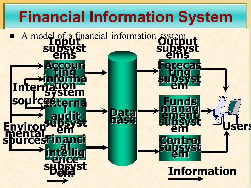 Copyright © 2003 Prentice-Hall, Inc. 18 A model of a financial information system A model of a financial information system Accoun ting informa tion s