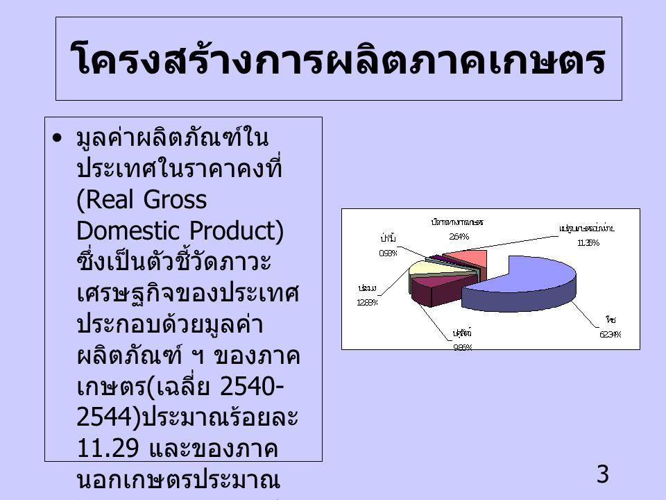 3 โครงสร้างการผลิตภาคเกษตร มูลค่าผลิตภัณฑ์ใน ประเทศในราคาคงที่ (Real Gross Domestic Product) ซึ่งเป็นตัวชี้วัดภาวะ เศรษฐกิจของประเทศ ประกอบด้วยมูลค่า ผลิตภัณฑ์ ฯ ของภาค เกษตร ( เฉลี่ย 2540- 2544) ประมาณร้อยละ 11.29 และของภาค นอกเกษตรประมาณ ร้อยละ 88.71 มูลค่า ผลิตภัณฑ์ ฯ ของภาค เกษตรมาจากการผลิต ของ 6 สาขาการผลิต