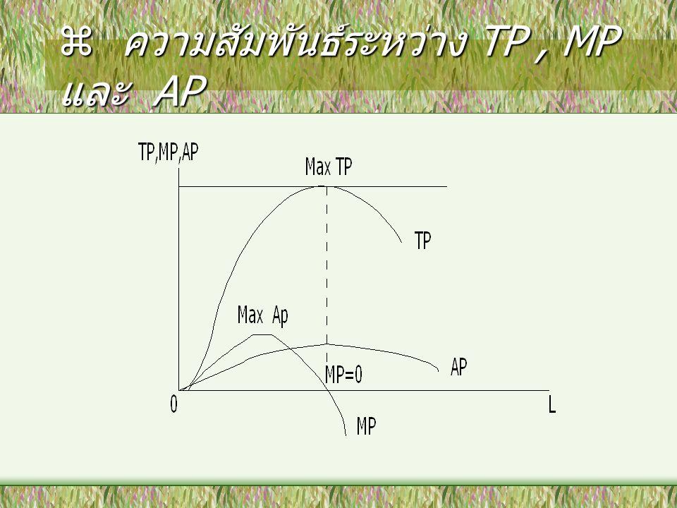  ความสัมพันธ์ระหว่าง TP, MP และ AP