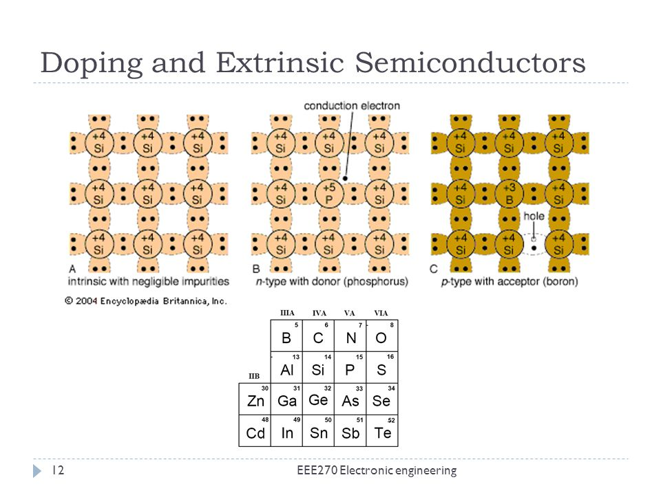 Doping and Extrinsic Semiconductors EEE270 Electronic engineering12