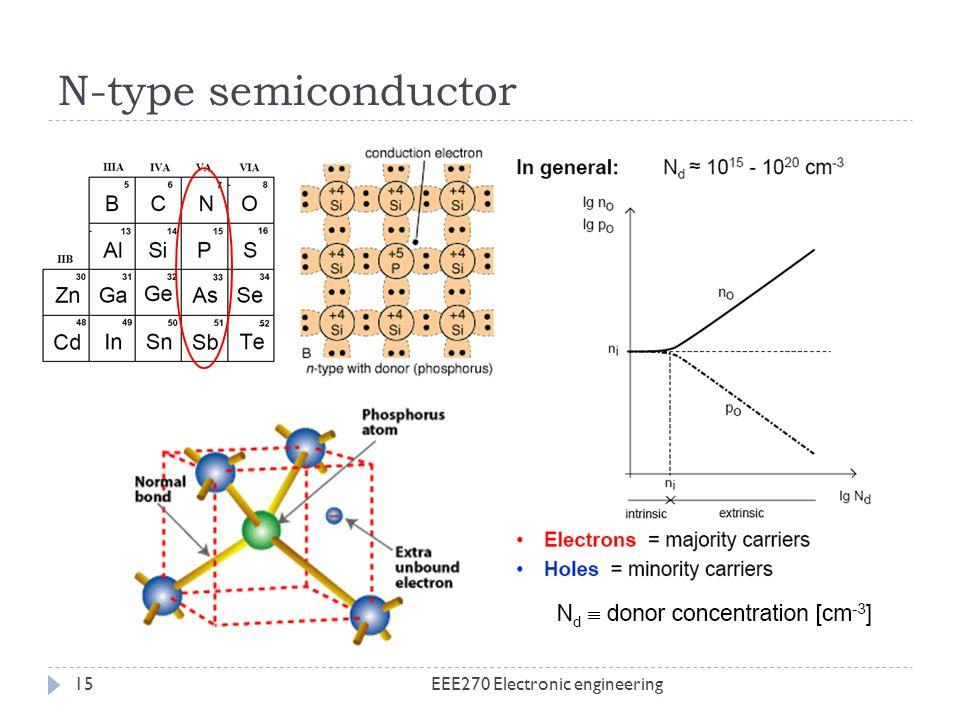 N-type semiconductor EEE270 Electronic engineering15