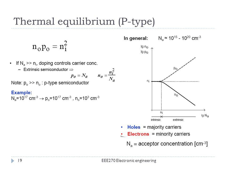 Thermal equilibrium (P-type) EEE270 Electronic engineering19