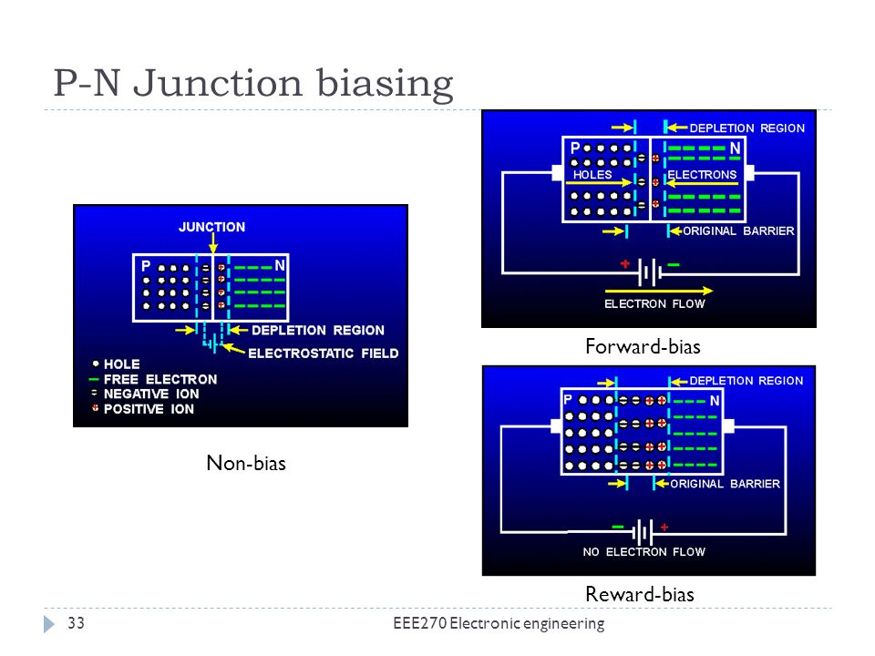 P-N Junction biasing EEE270 Electronic engineering33 Non-bias Forward-bias Reward-bias