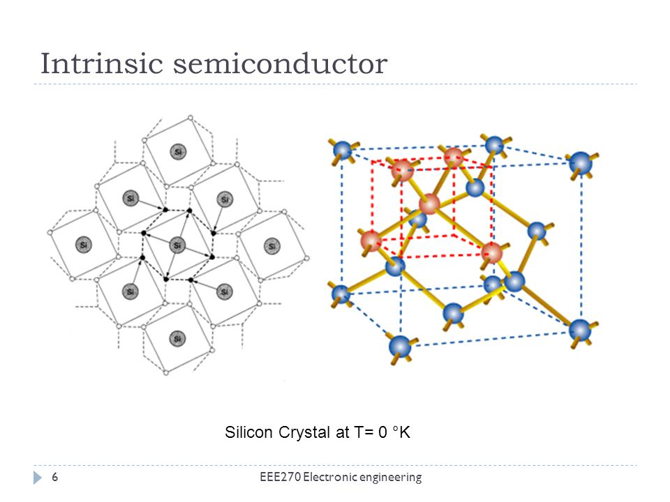 Intrinsic semiconductor EEE270 Electronic engineering6 Silicon Crystal at T= 0 °K