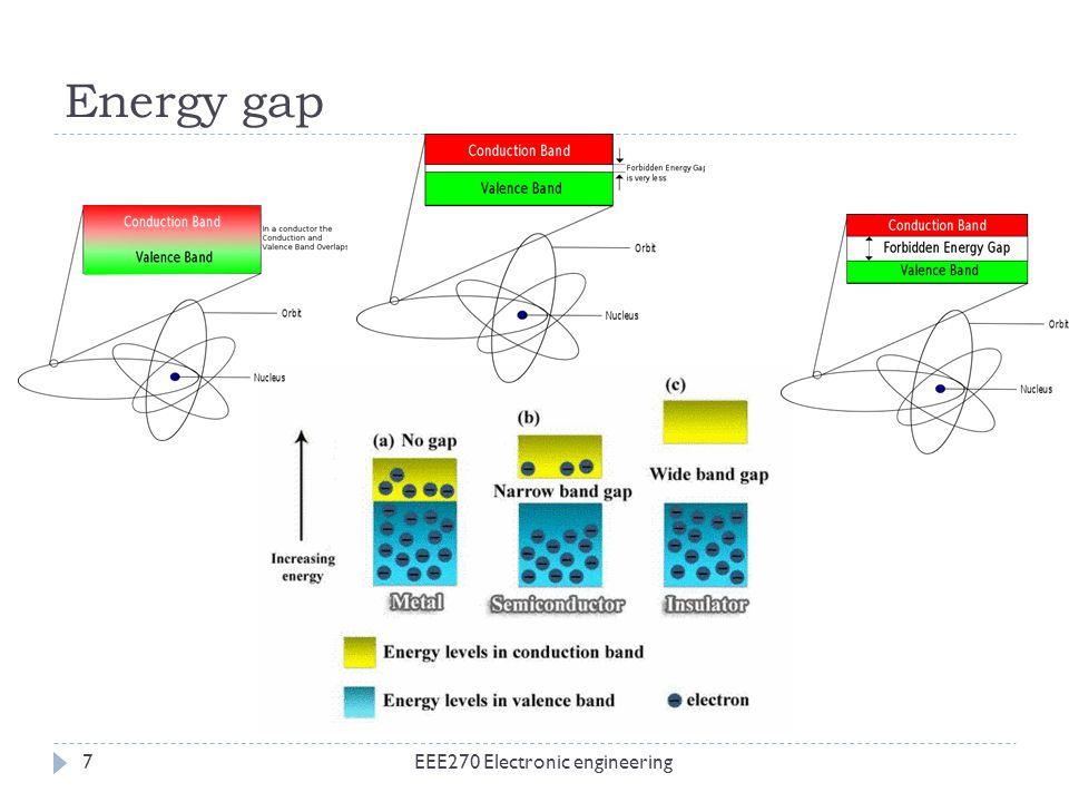 Energy gap EEE270 Electronic engineering7
