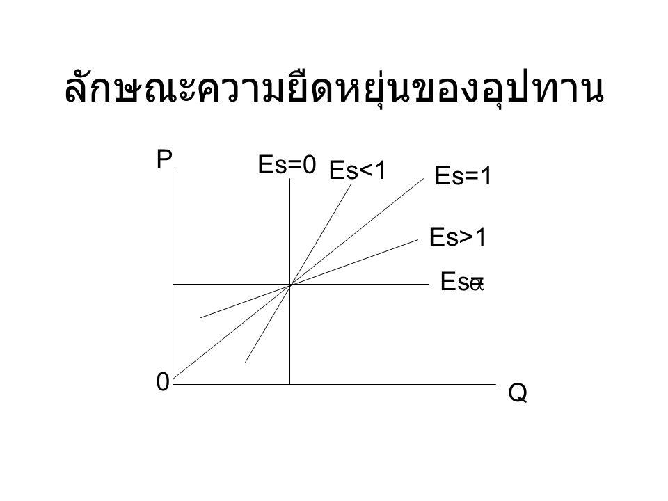 ลักษณะความยืดหยุ่นของอุปทาน P 0 Q Es=0 Es<1 Es=1 Es>1 Es= 