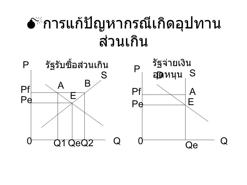  การแก้ปัญหากรณีเกิดอุปทาน ส่วนเกิน Q P Pf Pe 0 Q1Qe Q2 A B E S รัฐรับซื้อส่วนเกิน 0 P Pf Pe Qe D S A E Q รัฐจ่ายเงิน อุดหนุน