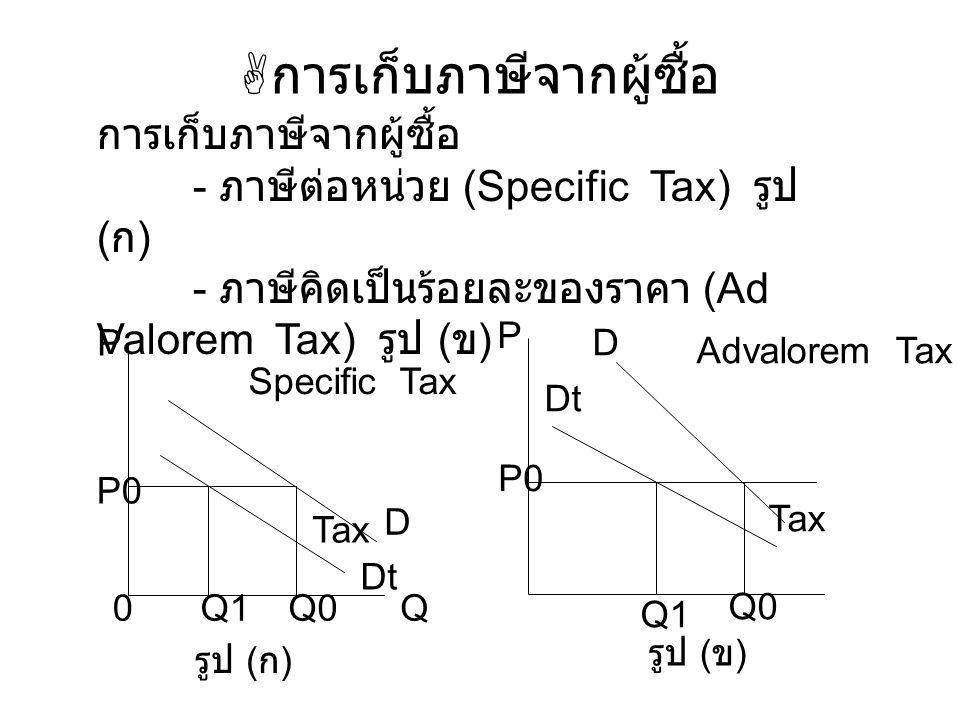 การเก็บภาษีจากผู้ซื้อ การเก็บภาษีจากผู้ซื้อ - ภาษีต่อหน่วย (Specific Tax) รูป ( ก ) - ภาษีคิดเป็นร้อยละของราคา (Ad Valorem Tax) รูป ( ข ) 0Q P P0 Ta