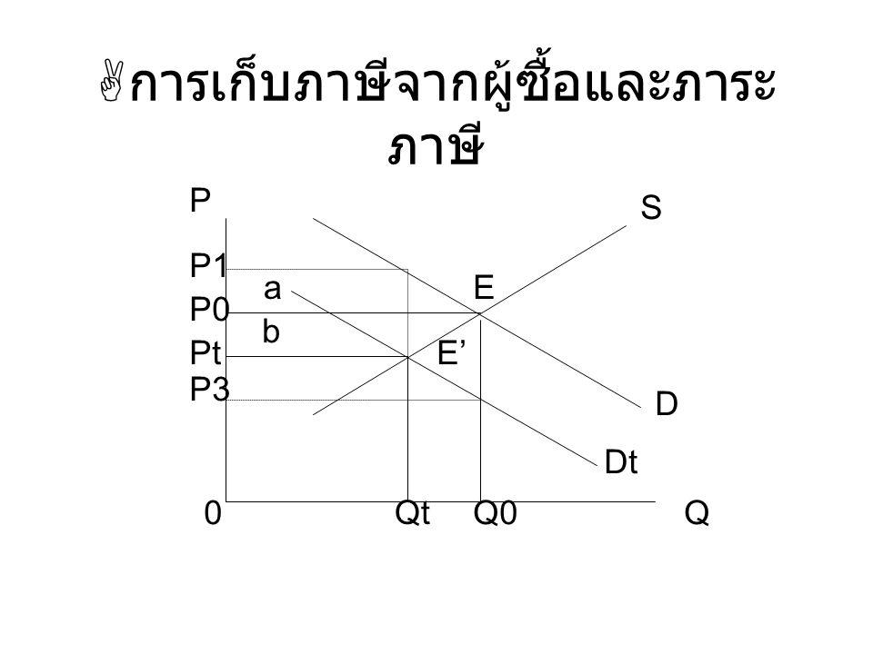  การเก็บภาษีจากผู้ซื้อและภาระ ภาษี 0 P P1 P0 Pt P3 E' E D Dt Q Qt Q0 S a b