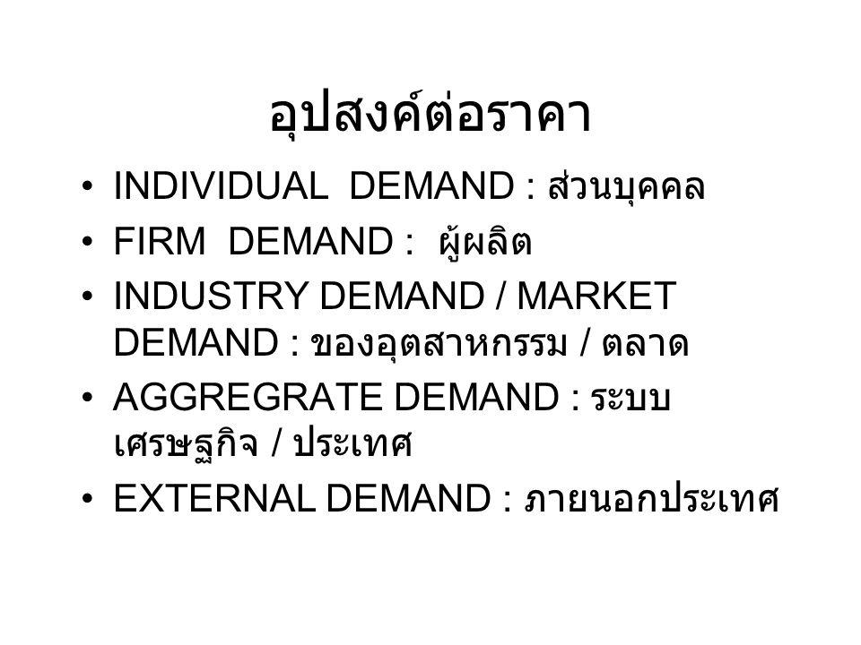 อุปสงค์ต่อราคา INDIVIDUAL DEMAND : ส่วนบุคคล FIRM DEMAND : ผู้ผลิต INDUSTRY DEMAND / MARKET DEMAND : ของอุตสาหกรรม / ตลาด AGGREGRATE DEMAND : ระบบ เศร