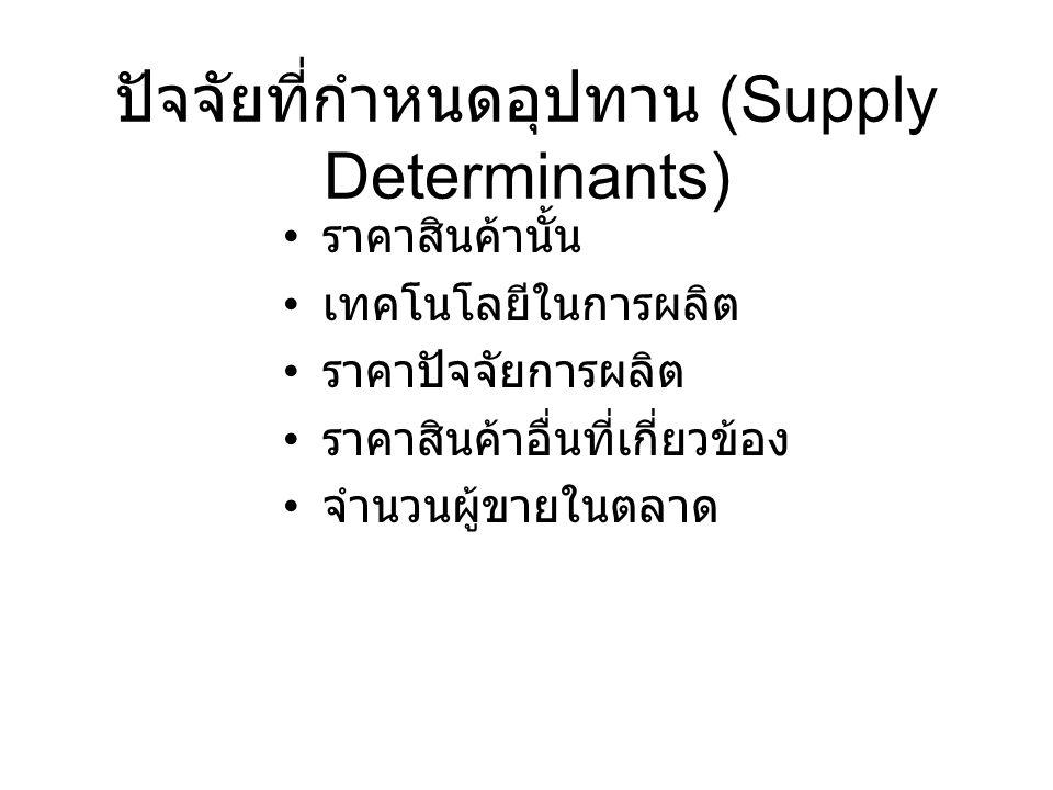ปัจจัยที่กำหนดอุปทาน (Supply Determinants) ราคาสินค้านั้น เทคโนโลยีในการผลิต ราคาปัจจัยการผลิต ราคาสินค้าอื่นที่เกี่ยวข้อง จำนวนผู้ขายในตลาด