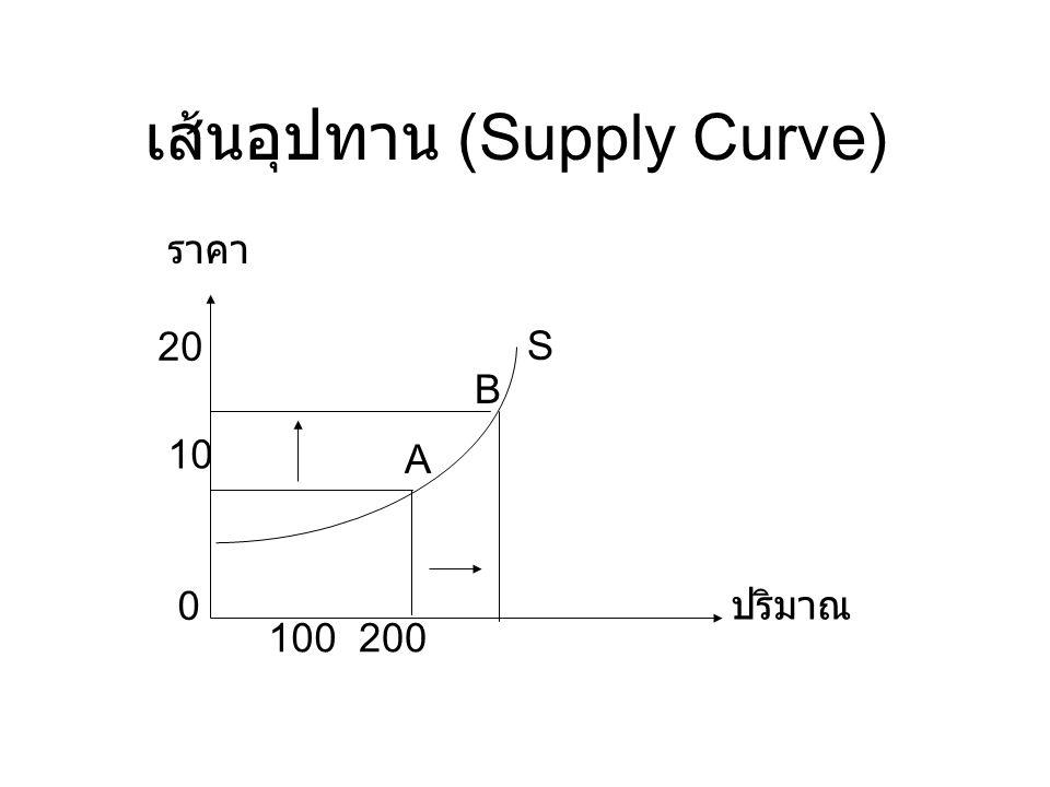 การเปลี่ยนแปลงปริมาณอุปทาน และระดับอุปทาน (Change in the Quantity Supplied) การเปลี่ยนแปลงปริมาณขายเกิดขึ้นเนื่องจาก การเปลี่ยนแปลงราคา เป็นการเคลื่อนย้าย จากจุดหนึ่งไปอีกจุดหนึ่งบนเส้นอุปทาน รา คา 100200 A B 20 10 0 ปริมาณ S