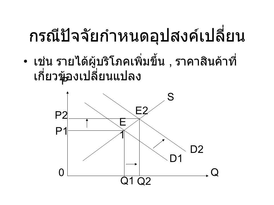 กรณีปัจจัยกำหนดอุปสงค์และ อุปทานเปลี่ยน P1 0 Q S1 P E1E1 D1 Q1 E2 D2 Q2 P2 S2