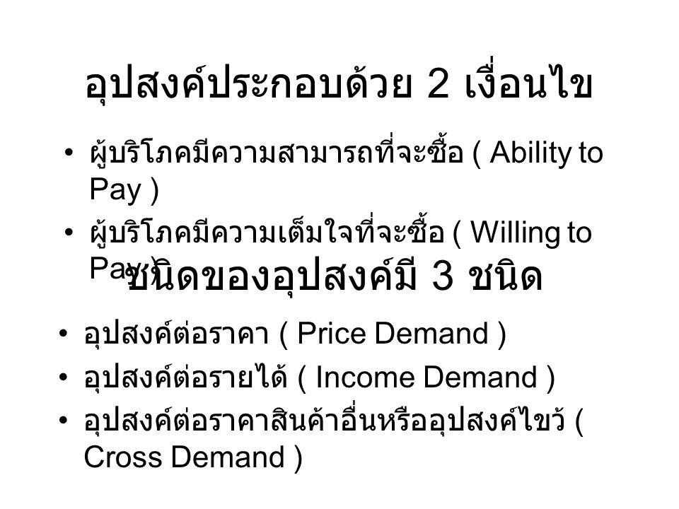 อุปสงค์ประกอบด้วย 2 เงื่อนไข ผู้บริโภคมีความสามารถที่จะซื้อ ( Ability to Pay ) ผู้บริโภคมีความเต็มใจที่จะซื้อ ( Willing to Pay ) อุปสงค์ต่อราคา ( Pric
