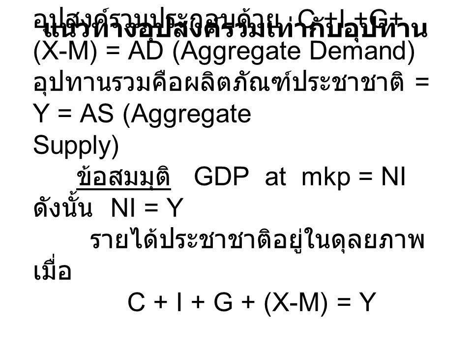 อุปสงค์รวมประกอบด้วย C +I +G+ (X-M) = AD (Aggregate Demand) อุปทานรวมคือผลิตภัณฑ์ประชาชาติ = Y = AS (Aggregate Supply) ข้อสมมุติ GDP at mkp = NI ดังนั