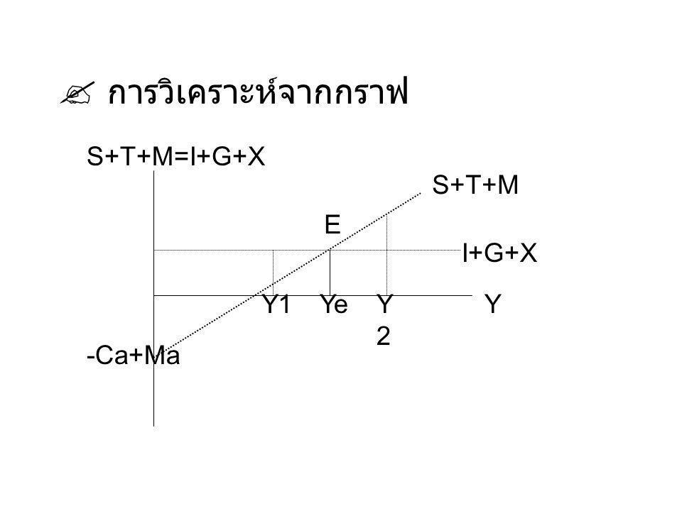  การวิเคราะห์จากกราฟ Ye E S+T+M=I+G+X S+T+M I+G+X Y -Ca+Ma Y1 Y2Y2