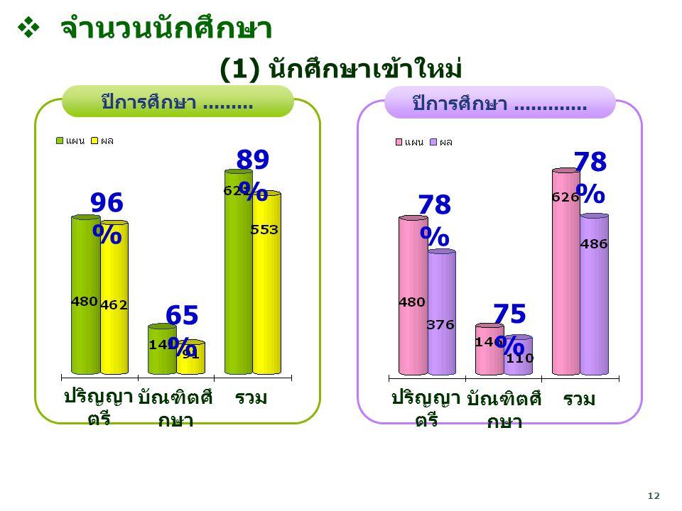 12  จำนวนนักศึกษา ปีการศึกษา.........96 % 65 % ปริญญา ตรี บัณฑิตศึ กษา ปีการศึกษา.............