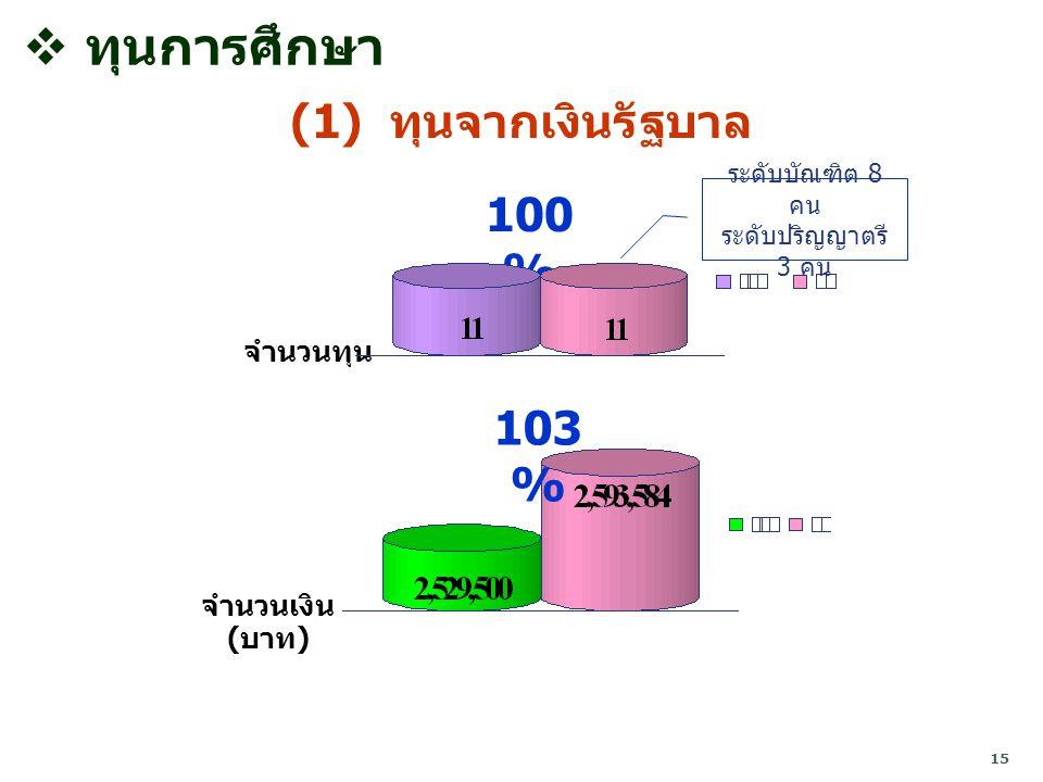 15 จำนวนทุน 100 %  ทุนการศึกษา (1) ทุนจากเงินรัฐบาล จำนวนเงิน ( บาท ) 103 % ระดับบัณฑิต 8 คน ระดับปริญญาตรี 3 คน