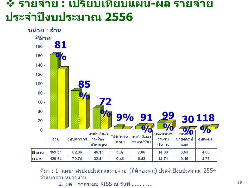 29  รายจ่าย : เปรียบเทียบแผน - ผล รายจ่าย ประจำปีงบประมาณ 2556 ที่มา : 1.
