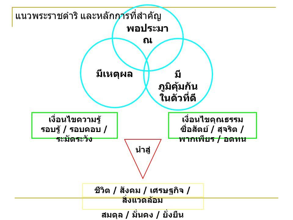 พอประมา ณ มี ภูมิคุ้มกัน ในตัวที่ดี มีเหตุผล เงื่อนไขความรู้ รอบรู้ / รอบคอบ / ระมัดระวัง เงื่อนไขคุณธรรม ซื่อสัตย์ / สุจริต / พากเพียร / อดทน นำสู่ ชีวิต / สังคม / เศรษฐกิจ / สิ่งแวดล้อม สมดุล / มั่นคง / ยั่งยืน แนวพระราชดำริ และหลักการที่สำคัญ