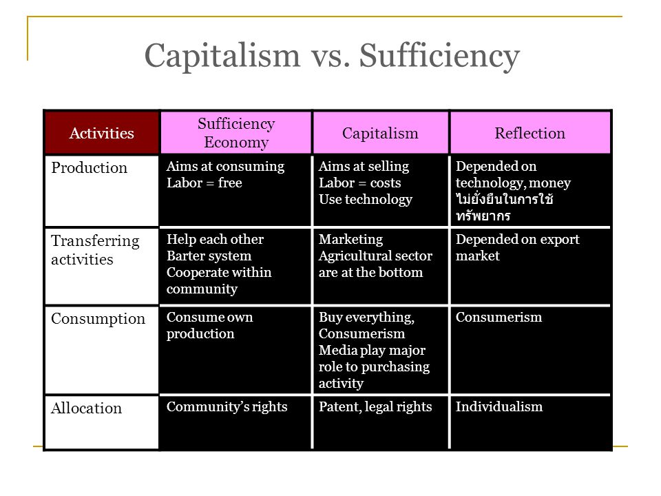 Activities Sufficiency Economy CapitalismReflection Production Aims at consuming Labor = free Aims at selling Labor = costs Use technology Depended on technology, money ไม่ยั่งยืนในการใช้ ทรัพยากร Transferring activities Help each other Barter system Cooperate within community Marketing Agricultural sector are at the bottom Depended on export market Consumption Consume own production Buy everything, Consumerism Media play major role to purchasing activity Consumerism Allocation Community's rightsPatent, legal rightsIndividualism Capitalism vs.