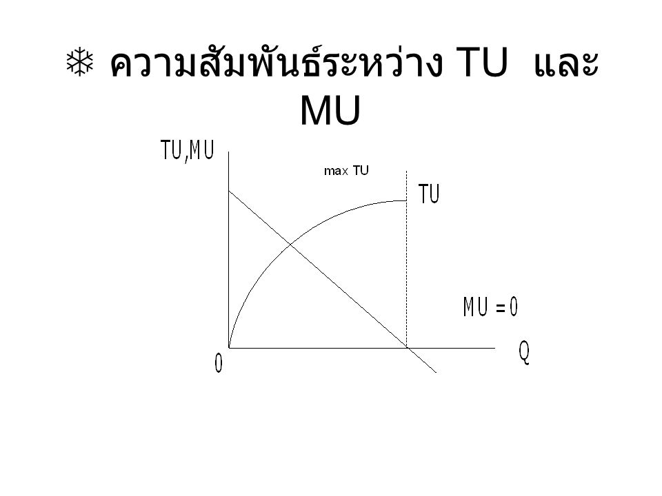  Relationship of Total and Marginal Utility (continued) MU > 0, TU MU = 0, max TU MU < 0, TU  กฏการลดน้อยลง อรรถประโยชน์ส่วนเพิ่ม เมื่อผู้บริโภคได้รับสินค้าหรือบริการเพิ่มขึ้นๆที่ ละหน่วยอรรถประโยชน์ ส่วนเพิ่มของสินค้า และบริการหน่วยที่เพิ่มนั้นจะลดลงตามลำดับ