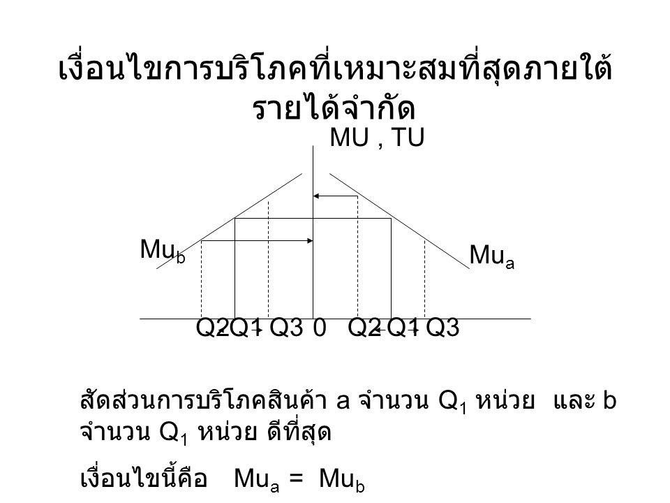 เงื่อนไขการบริโภคที่เหมาะสมที่สุดภายใต้ รายได้จำกัด สัดส่วนการบริโภคสินค้า a จำนวน Q 1 หน่วย และ b จำนวน Q 1 หน่วย ดีที่สุด เงื่อนไขนี้คือ Mu a = Mu b