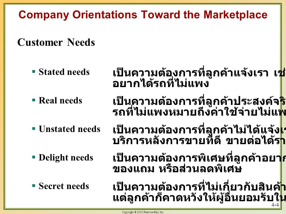 Copyright © 2003 Prentice-Hall, Inc. 4-4 Company Orientations Toward the Marketplace Customer Needs  Stated needs  Real needs  Unstated needs  Del