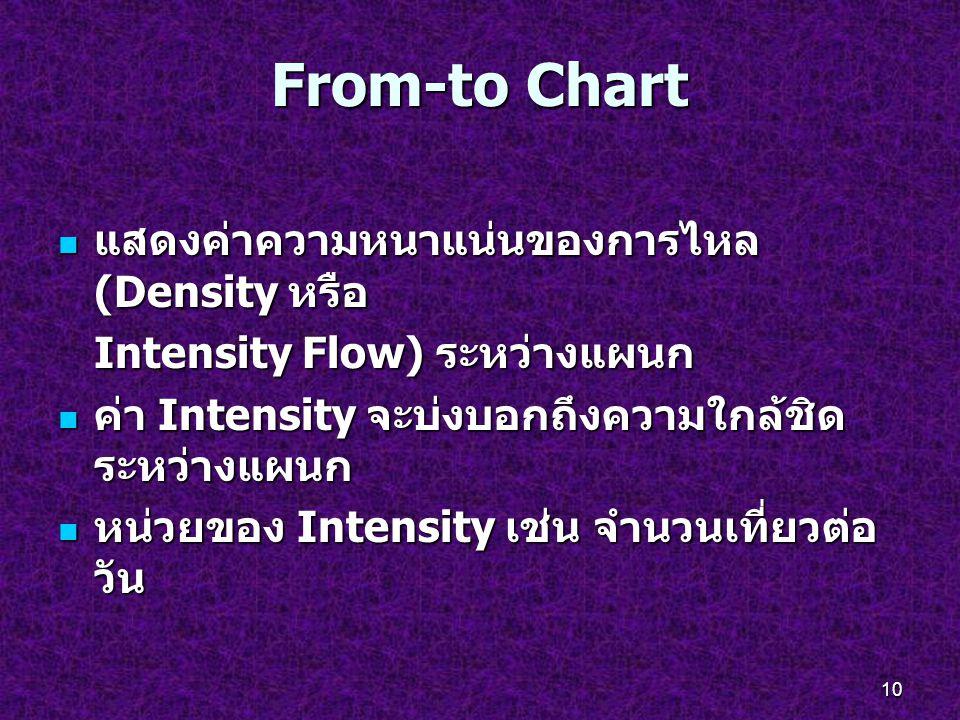10 From-to Chart แสดงค่าความหนาแน่นของการไหล (Density หรือ แสดงค่าความหนาแน่นของการไหล (Density หรือ Intensity Flow) ระหว่างแผนก ค่า Intensity จะบ่งบอ
