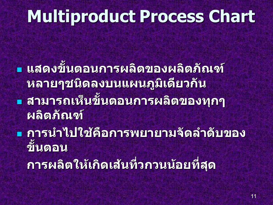 11 Multiproduct Process Chart แสดงขั้นตอนการผลิตของผลิตภัณฑ์ หลายๆชนิดลงบนแผนภูมิเดียวกัน แสดงขั้นตอนการผลิตของผลิตภัณฑ์ หลายๆชนิดลงบนแผนภูมิเดียวกัน