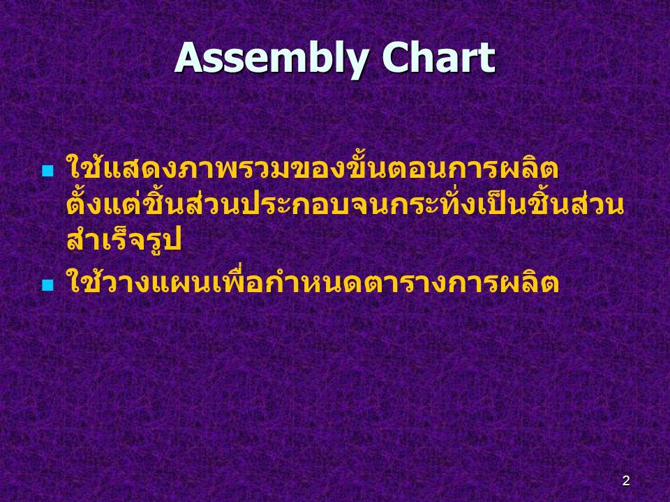 2 Assembly Chart ใช้แสดงภาพรวมของขั้นตอนการผลิต ตั้งแต่ชิ้นส่วนประกอบจนกระทั่งเป็นชิ้นส่วน สำเร็จรูป ใช้วางแผนเพื่อกำหนดตารางการผลิต