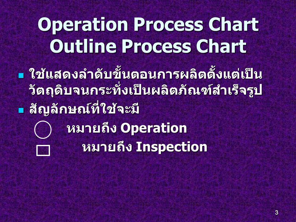 3 Operation Process Chart Outline Process Chart ใช้แสดงลำดับขั้นตอนการผลิตตั้งแต่เป็น วัตถุดิบจนกระทั่งเป็นผลิตภัณฑ์สำเร็จรูป ใช้แสดงลำดับขั้นตอนการผล