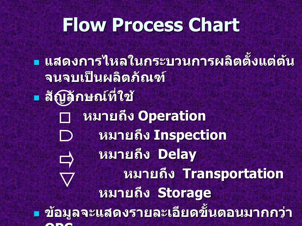 4 Flow Process Chart แสดงการไหลในกระบวนการผลิตตั้งแต่ต้น จนจบเป็นผลิตภัณฑ์ แสดงการไหลในกระบวนการผลิตตั้งแต่ต้น จนจบเป็นผลิตภัณฑ์ สัญลักษณ์ที่ใช้ สัญลั
