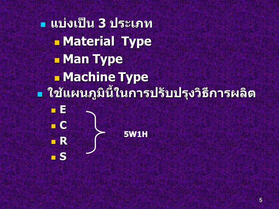 5 แบ่งเป็น 3 ประเภท แบ่งเป็น 3 ประเภท Material Type Material Type Man Type Man Type Machine Type Machine Type ใช้แผนภูมินี้ในการปรับปรุงวิธีการผลิต ใช