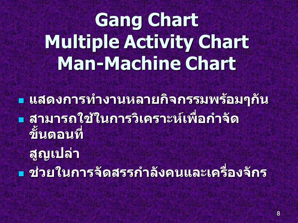 8 Gang Chart Multiple Activity Chart Man-Machine Chart แสดงการทำงานหลายกิจกรรมพร้อมๆกัน แสดงการทำงานหลายกิจกรรมพร้อมๆกัน สามารถใช้ในการวิเคราะห์เพื่อก