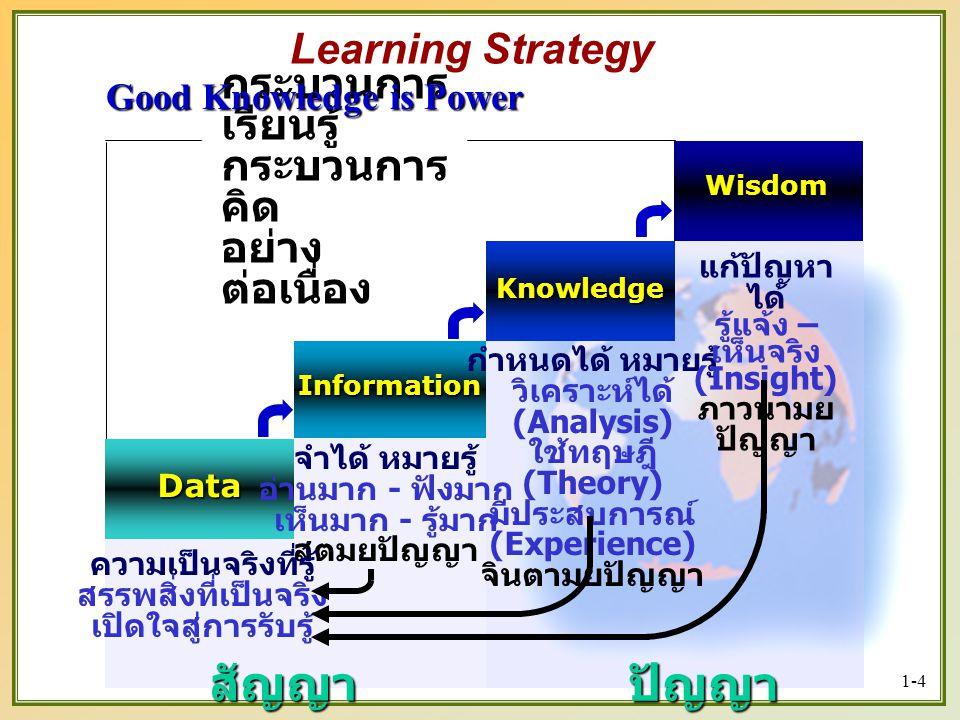 1-4 Wisdom Knowledge Information Data สัญญา จำได้ หมายรู้ อ่านมาก - ฟังมาก เห็นมาก - รู้มาก สุตมยปัญญา กำหนดได้ หมายรู้ วิเคราะห์ได้ (Analysis) ใช้ทฤษฎี (Theory) มีประสบการณ์ (Experience) จินตามยปัญญา แก้ปัญหา ได้ รู้แจ้ง – เห็นจริง (Insight) ภาวนามย ปัญญา ปัญญา กระบวนการ เรียนรู้ กระบวนการ คิด อย่าง ต่อเนื่อง ความเป็นจริงที่รู้ สรรพสิ่งที่เป็นจริง เปิดใจสู่การรับรู้ Good Knowledge is Power Learning Strategy