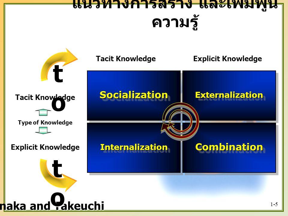 1-5 SocializationSocialization แนวทางการสร้าง และเพิ่มพูน ความรู้ ExternalizationExternalization InternalizationInternalization CombinationCombination Tacit Knowledge Explicit Knowledge Tacit Knowledge Nonaka and Takeuchi totototo Type of Knowledge totototo