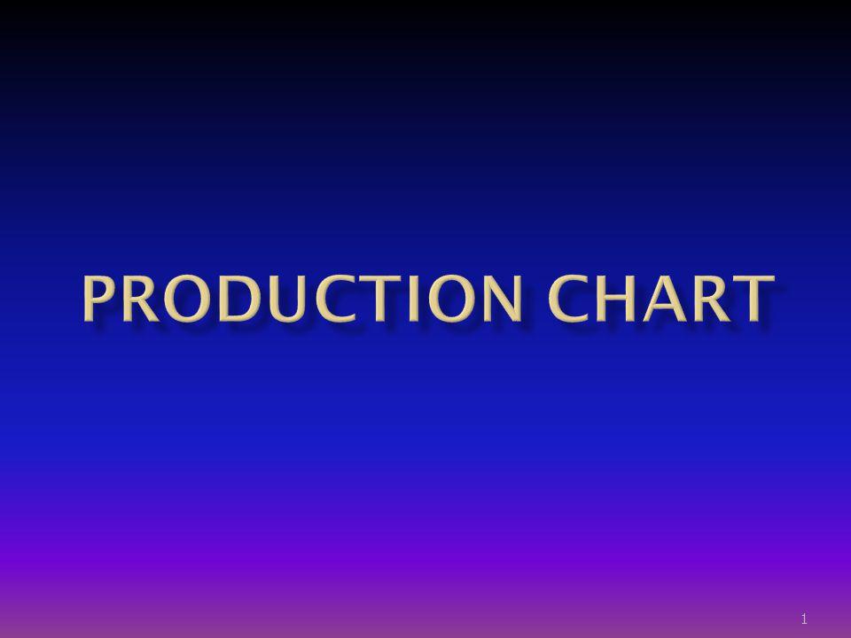  ใช้แสดงภาพรวมของขั้นตอนการ ผลิตตั้งแต่เป็นชิ้นส่วนมาประกอบ กันจนกระทั่งเป็นชิ้นส่วนสำเร็จรูป  ใช้วางแผนเพื่อกำหนดตารางการ ผลิต 2