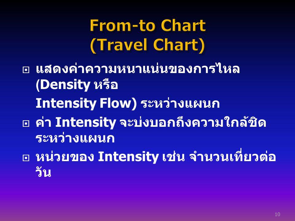  แสดงค่าความหนาแน่นของการไหล (Density หรือ Intensity Flow) ระหว่างแผนก  ค่า Intensity จะบ่งบอกถึงความใกล้ชิด ระหว่างแผนก  หน่วยของ Intensity เช่น จ