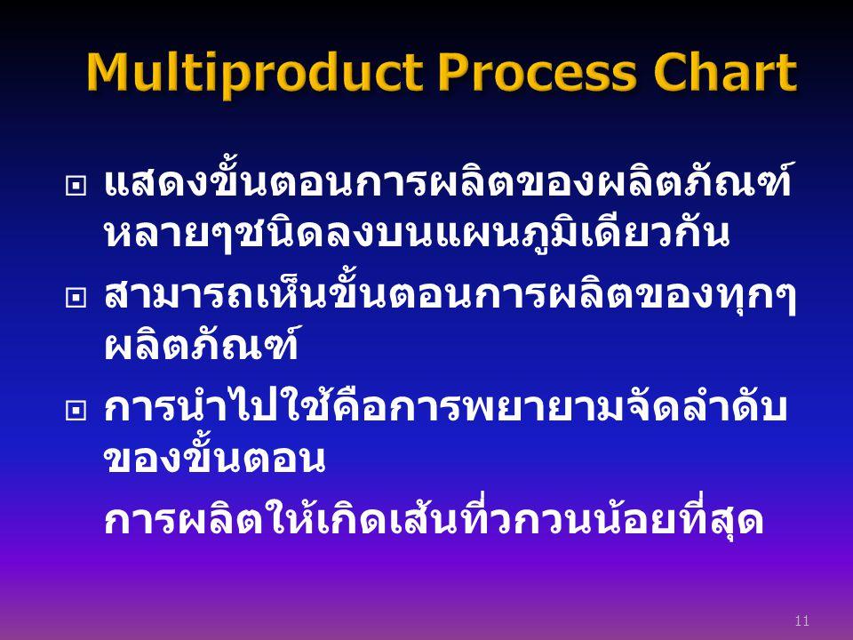  แสดงขั้นตอนการผลิตของผลิตภัณฑ์ หลายๆชนิดลงบนแผนภูมิเดียวกัน  สามารถเห็นขั้นตอนการผลิตของทุกๆ ผลิตภัณฑ์  การนำไปใช้คือการพยายามจัดลำดับ ของขั้นตอน