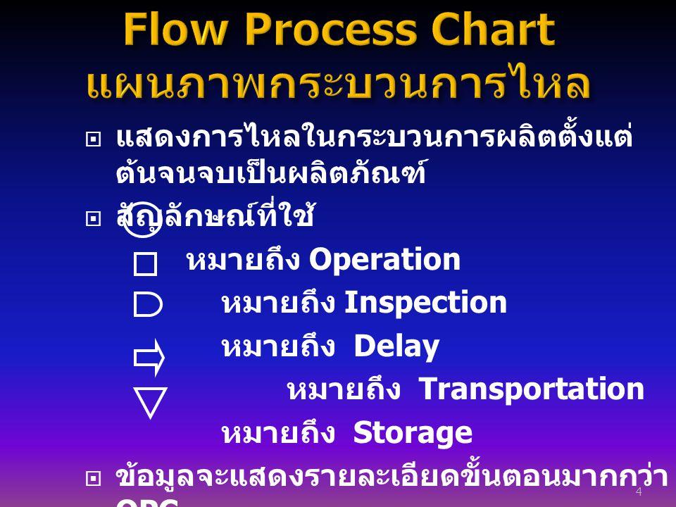  แสดงการไหลในกระบวนการผลิตตั้งแต่ ต้นจนจบเป็นผลิตภัณฑ์  สัญลักษณ์ที่ใช้ หมายถึง Operation หมายถึง Inspection หมายถึง Delay หมายถึง Transportation หม
