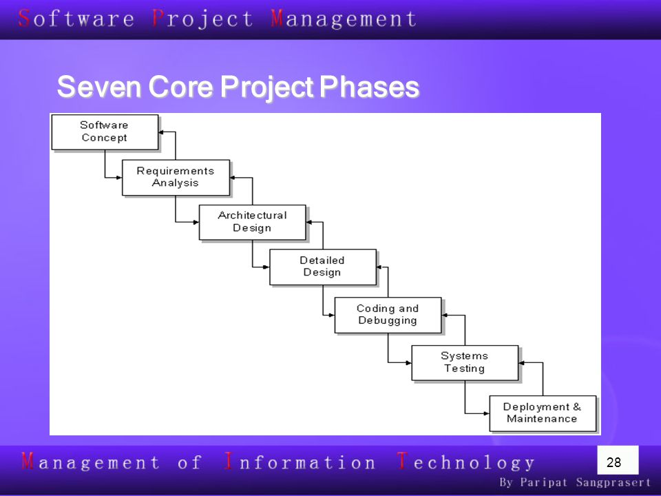 28 Seven Core Project Phases