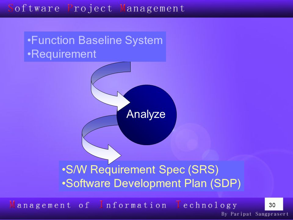 30 S/W Requirement Spec (SRS) Software Development Plan (SDP) Analyze Function Baseline System Requirement
